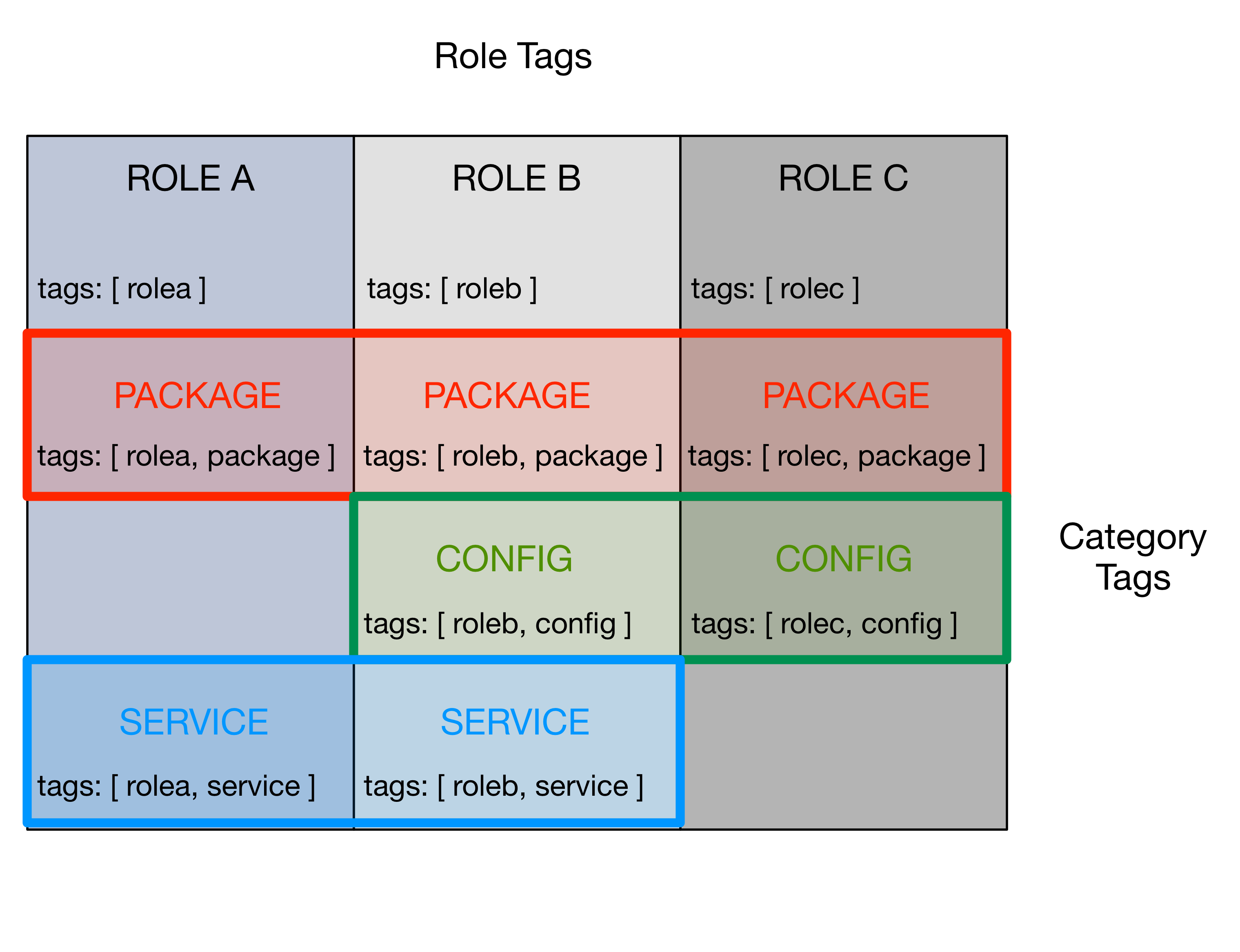 2  Ansible and Configuration Management — D2 Ansible playbooks 3 6 2